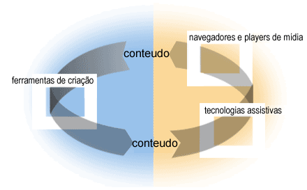 illustration with arrow going from conten at top through authoring tools at left to content at the bottom, and an arrow going from the content at the bottom through assisitvei technologies  and user agents at the right and back to content at the top