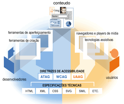 illustration with labeled graphics of computers and people. at the top center is a graphic with numbers, a book, a clock, and paper, labeled 'content'. coming up from the bottom left, an arrow connects 'developers' through 'authoring tools' and 'evaluation tools' to 'content' at the top. coming up from the bottom right, an arrow connects 'users' to 'browsers, media players' and 'assistive technologies' to 'content' at the top. below these are 'accessibility guidelines' which include 'ATAG' with an arrow pointing to 'authoring tools' and 'evaluation tools', 'WCAG' pointing to 'content', and 'UAAG' pointing to 'browsers, media players' and 'assistive technologies'. at the very bottom, 'technical specifications (HTML, XML, CSS, SVG, SMIL, etc.)' forms a base with an arrow pointing up to the accessibility guidelines.